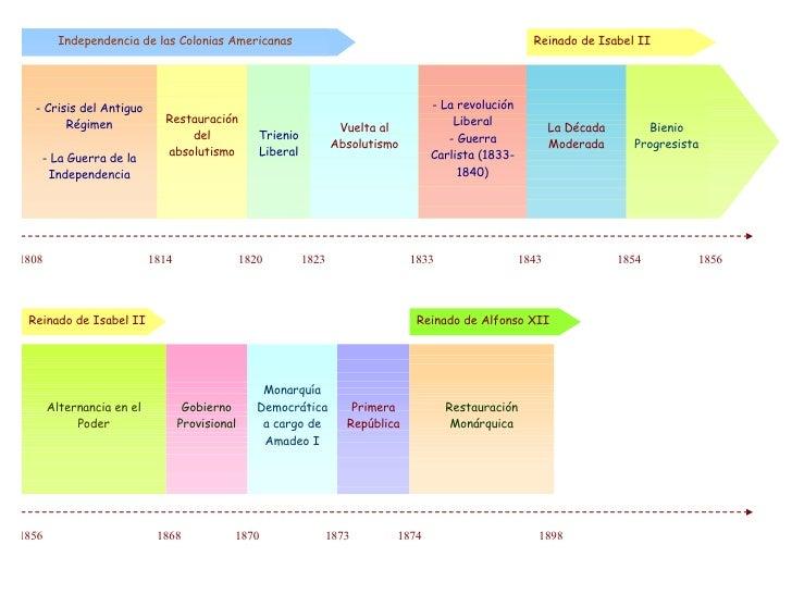 Tema 4 Eje Cronológico Del Tema