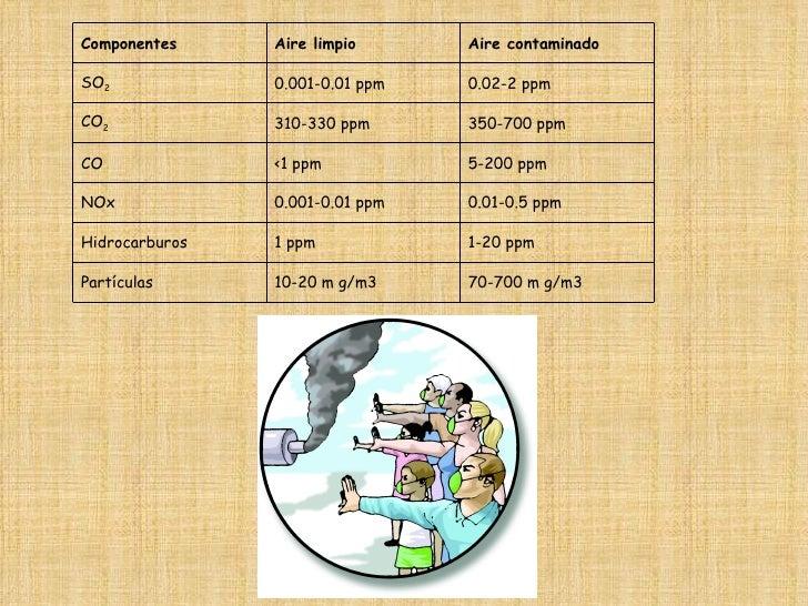 70-700 m g/m3 10-20 m g/m3 Partículas 1-20 ppm 1 ppm Hidrocarburos 0.01-0.5 ppm 0.001-0.01 ppm NOx 5-200 ppm <1 ppm CO 35...