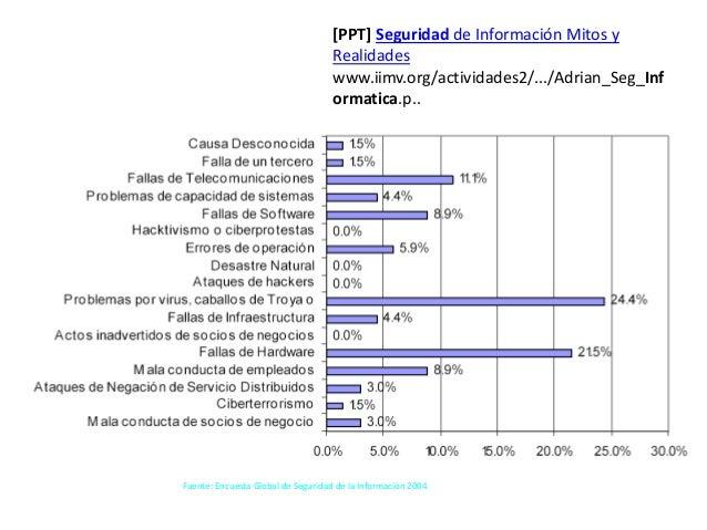 [PPT] Seguridad de Información Mitos y                                    Realidades                                    ww...