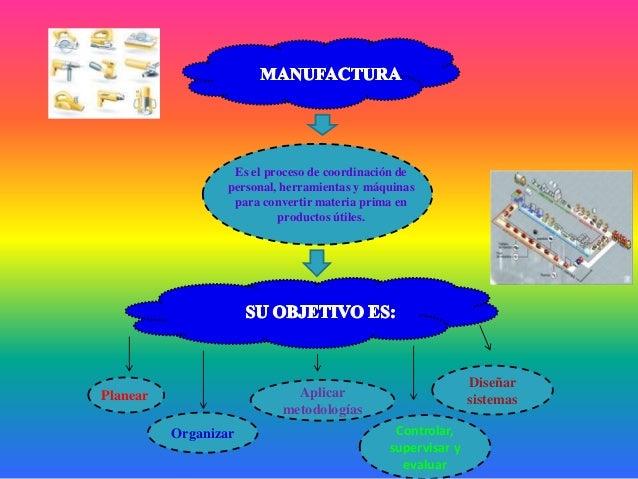 Es el proceso de coordinación depersonal, herramientas y máquinaspara convertir materia prima enproductos útiles.Organizar...