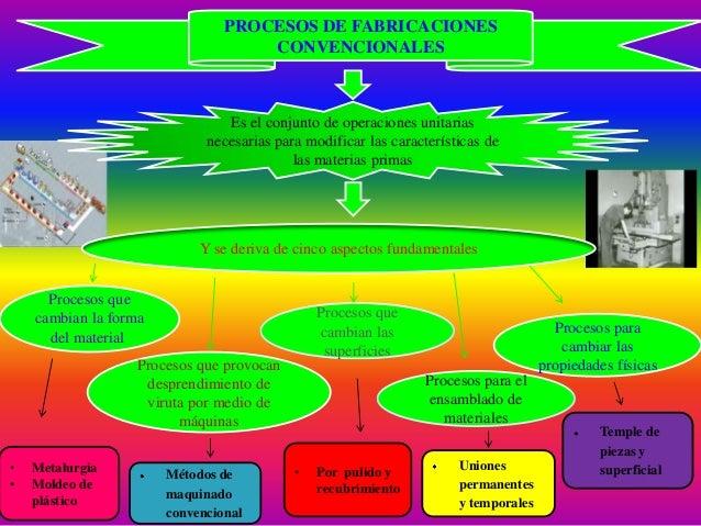Es el conjunto de operaciones unitariasnecesarias para modificar las características delas materias primasPROCESOS DE FABR...
