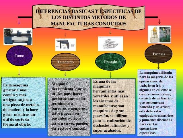 DIFERENCIAS BASICAS Y ESPECIFICAS DELOS DISTINTOS METODOS DEMANUFACTURAS CONOCIDOSTornoTaladrado FresadoPrensasEs la maqui...