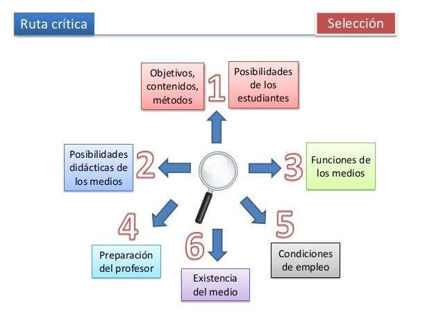 Ruta crítica Selección Objetivos, contenidos, métodos Posibilidades de los estudiantes Posibilidades didácticas de los med...