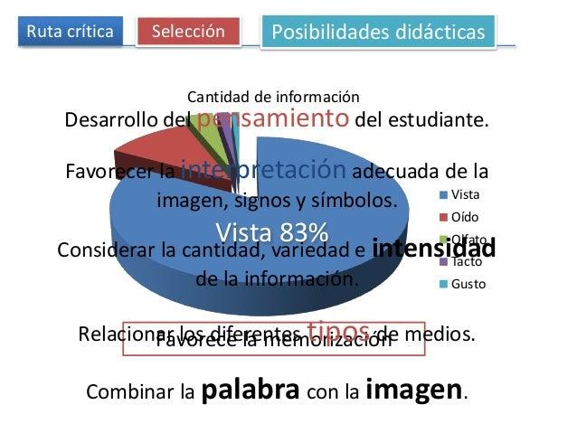 Ruta crítica Selección Posibilidades didácticas Cantidad de información Vista Oído Olfato Tacto Gusto Vista 83% Favorece l...