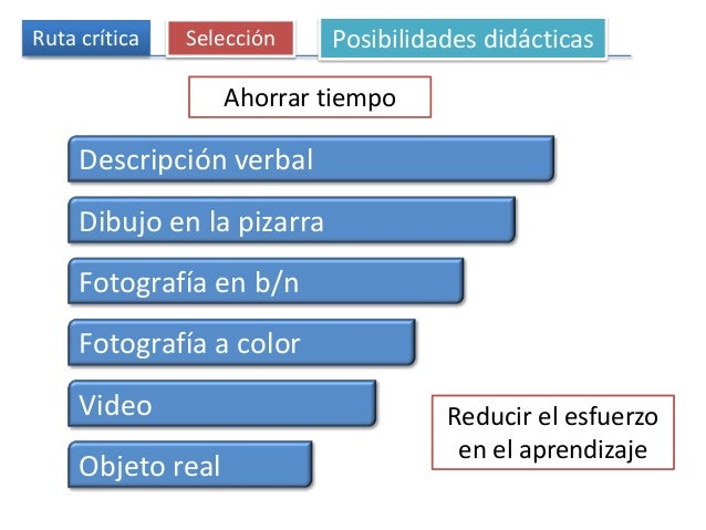 Ruta crítica Selección Posibilidades didácticas Ahorrar tiempo Descripción verbal Dibujo en la pizarra Fotografía en b/n F...