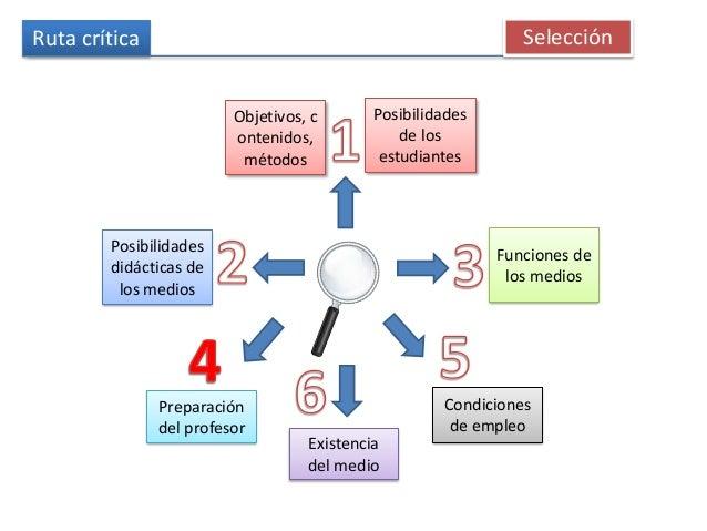 Ruta crítica Selección Objetivos, c ontenidos, métodos Posibilidades de los estudiantes Posibilidades didácticas de los me...