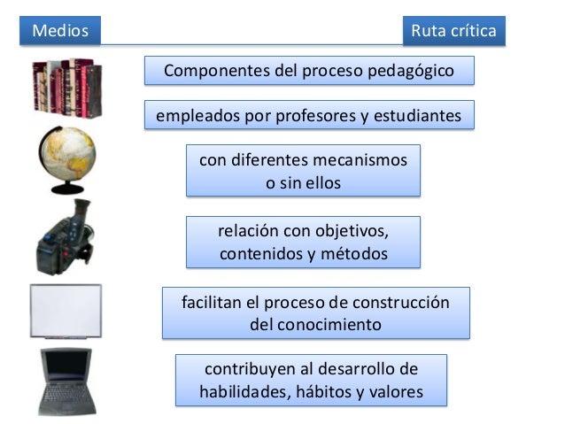 Medios Componentes del proceso pedagógico empleados por profesores y estudiantes con diferentes mecanismos o sin ellos rel...