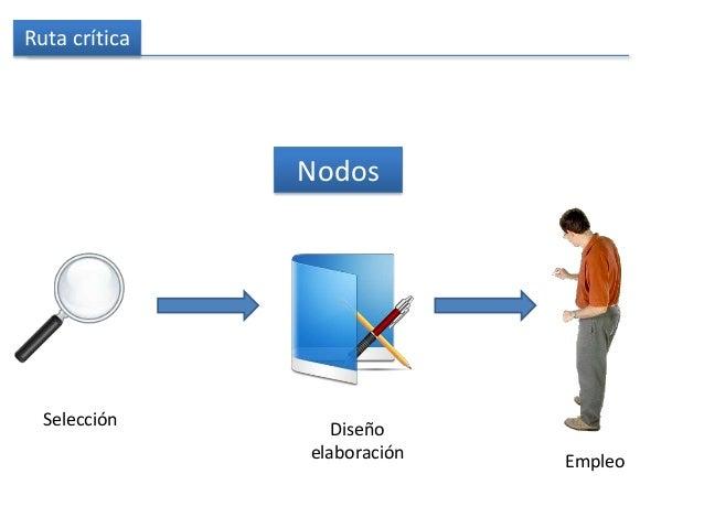 Ruta crítica Nodos Selección Diseño elaboración Empleo