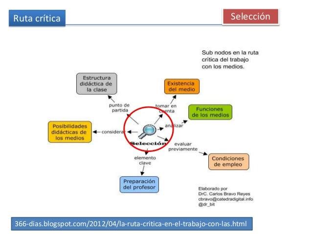 Ruta crítica 366-dias.blogspot.com/2012/04/la-ruta-critica-en-el-trabajo-con-las.html Selección