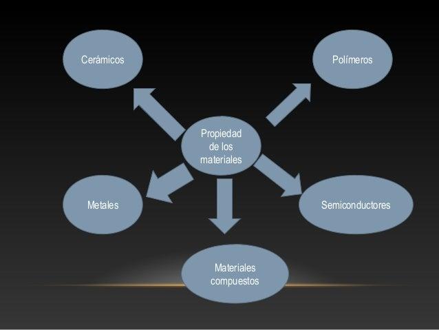 Cerámicos  Polímeros  Propiedad de los materiales  Metales  Semiconductores  Materiales compuestos