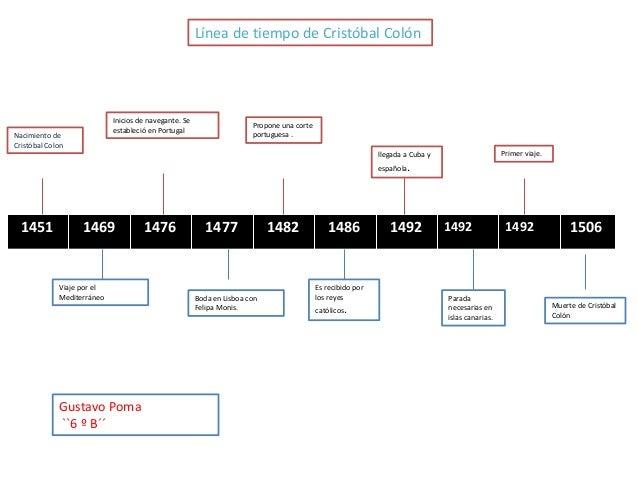 Línea de tiempo de Cristóbal Colón  Inicios de navegante. Se estableció en Portugal  Nacimiento de Cristóbal Colon  Propon...