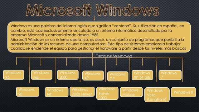"""Windows es una palabra del idioma inglés que significa """"ventana"""". Su utilización en español, en cambio, está casi exclusiv..."""