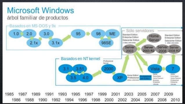 Desarrollador Microsoft Página principal de Windows Modelo de desarrollo  Información general Software propietario;Shared ...