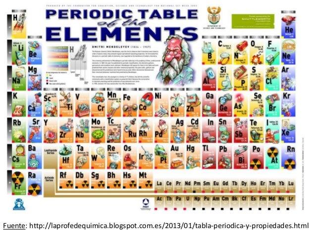 tablas peridicas - Tabla Periodica En Html Codigo