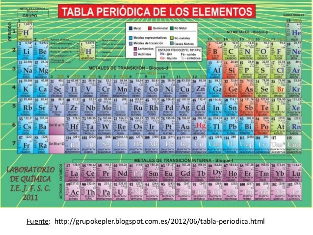 Tablas peridicas fuente httpperiodniesdownload urtaz Image collections