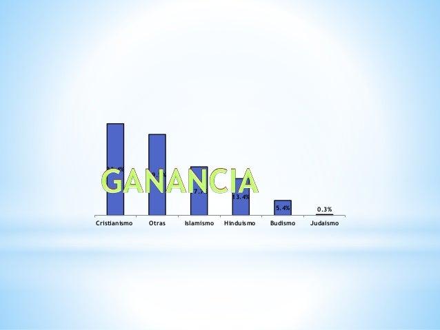 33.4%  29.5%  17.7%  13.4%  5.4% 0.3%  Cristianismo Otras Islamismo Hinduismo Budismo Judaismo