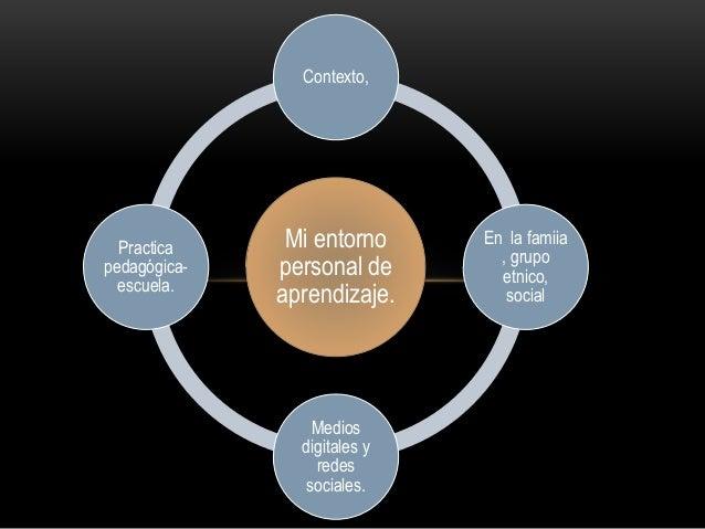 Mi entorno personal de aprendizaje. Contexto, En la famiia , grupo etnico, social Medios digitales y redes sociales. Pract...