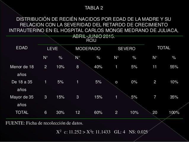 TABLA 5 DISTRIBUCIÓN DE RECIÉN NACIDOS POR ATENCION PRENATAL Y SU RELACION CON LA SEVERIDAD DEL RETARDO DE CRECIMIENTO INT...