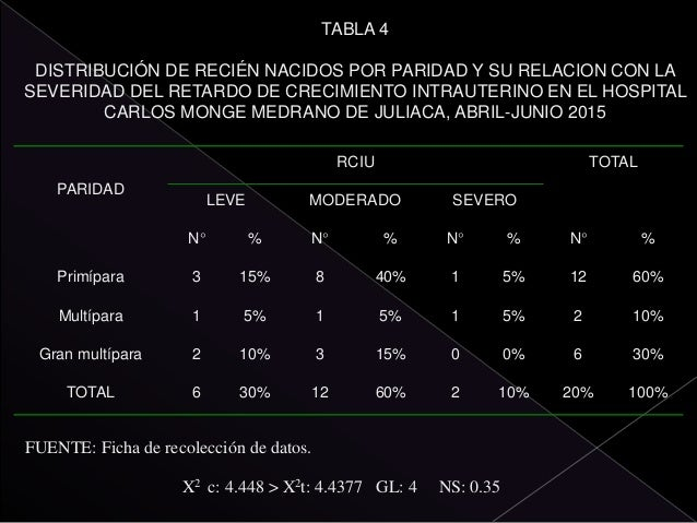 TABLA 7 DISTRIBUCIÓN DE RECIÉN NACIDOS POR PREECLAMPSIA Y SU RELACION CON LA SEVERIDAD DEL RETARDO DE CRECIMIENTO INTRAUTE...