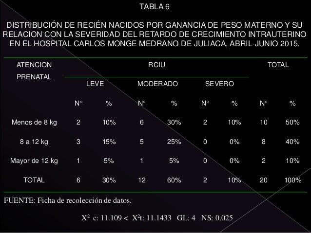 TABLA 9 DISTRIBUCIÓN DE RECIÉN NACIDOS POR EMBARAZO MULTIPLE Y SU RELACION CON LA SEVERIDAD DEL RETARDO DE CRECIMIENTO INT...
