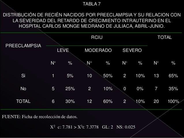 TABLA 10 DISTRIBUCIÓN DE RECIÉN NACIDOS POR PERIODO INTERGENESICO Y SU RELACION CON LA SEVERIDAD DEL RETARDO DE CRECIMIENT...