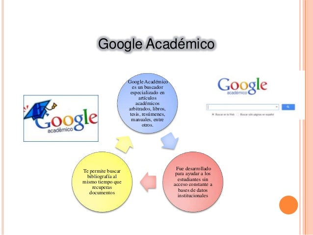 Uso de metabuscadores, Google libros, Google académico