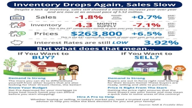 Rockville King Farm MD | Inventory Drops Again, Sales Slow [INFOGRAPHIC]