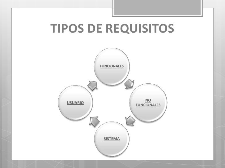 Requisitos de usuario