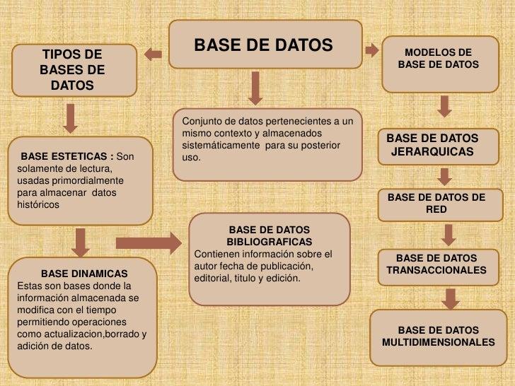 BASE DE DATOS<br />TIPOS DE BASES DE DATOS<br />MODELOS DE BASE DE DATOS<br />Conjunto de datos pertenecientes a un mismo ...