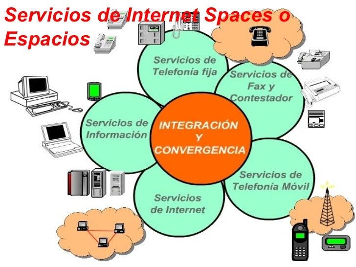 Servicios de Internet Spaces oEspacios