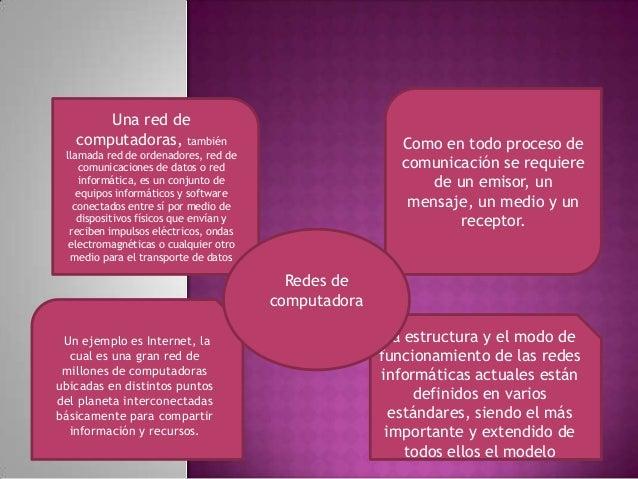 Una red de computadoras, también  Como en todo proceso de comunicación se requiere de un emisor, un mensaje, un medio y un...