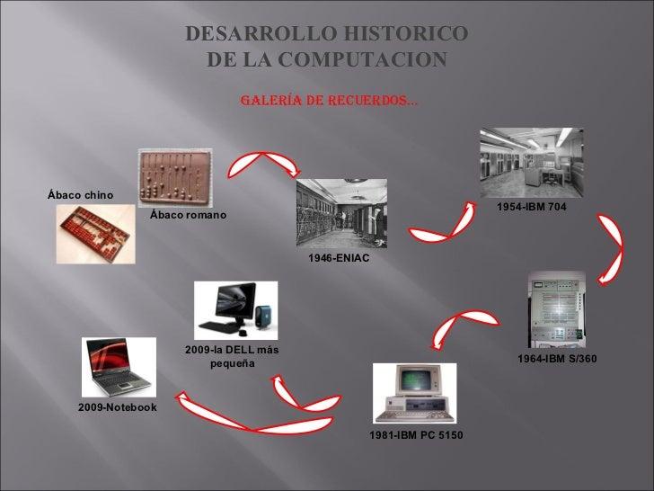 DESARROLLO HISTORICO DE LA COMPUTACION Galería de recuerdos… 1946-ENIAC Ábaco chino 1954-IBM 704 1964-IBM S/360 1981-IBM P...