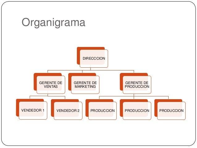 Organigrama                           DIRECCCION       GERENTE DE    GERENTE DE            GERENTE DE         VENTAS      ...