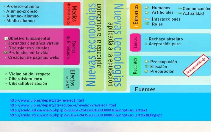 http://www.uib.es/depart/gte/revelec1.htmlhttp://www.uib.es/depart/gte/edutec-e/revelec7/revelec7.htmlhttp://scielo.sld.cu...