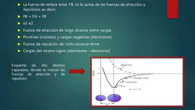 estructura atómica de los materiales Slide 3
