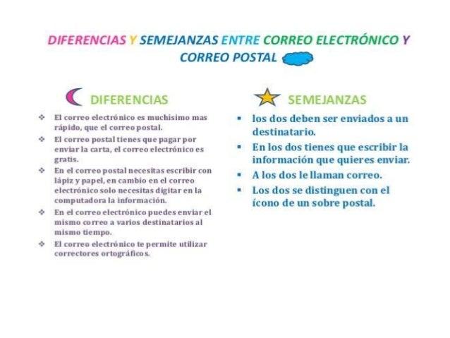 Semejanza y diferencia del correo electronico y el postal for Correo postal mas cercano