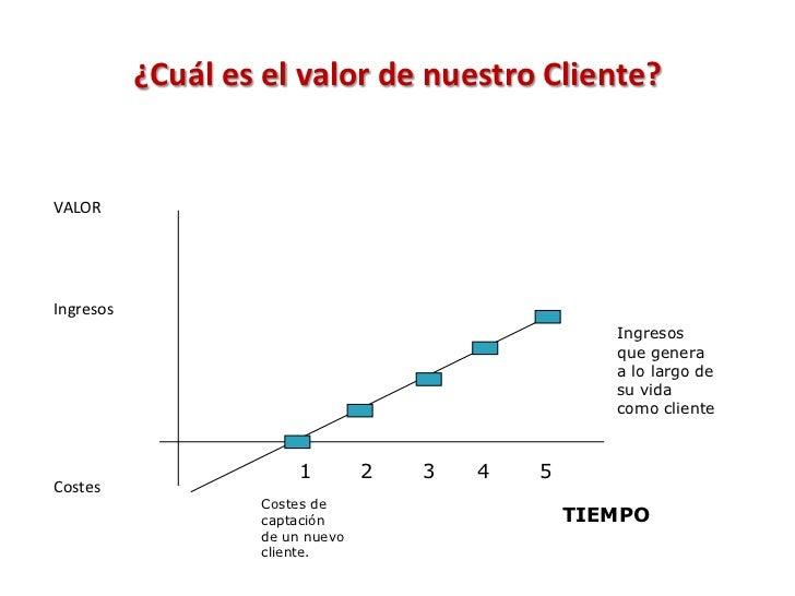¿Cuál es el valor de nuestro Cliente?VALORIngresos                                                    Ingresos            ...