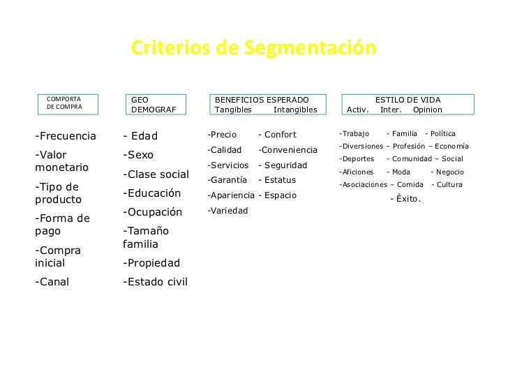 Criterios de Segmentación  COMPORTA     GEO             BENEFICIOS ESPERADO                      ESTILO DE VIDA  DE COMPRA...