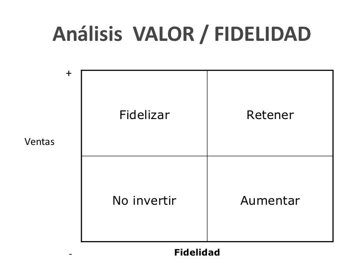 Análisis VALOR / FIDELIDAD         +              Fidelizar               RetenerVentas             No invertir           ...