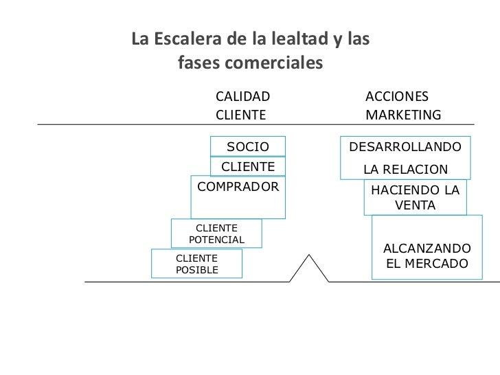 La Escalera de la lealtad y las      fases comerciales           CALIDAD            ACCIONES           CLIENTE            ...