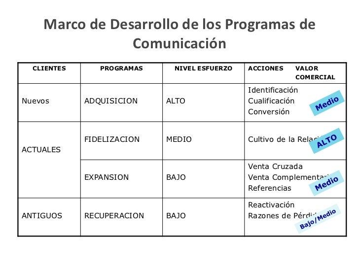Marco de Desarrollo de los Programas de                Comunicación  CLIENTES      PROGRAMAS    NIVEL ESFUERZO   ACCIONES ...