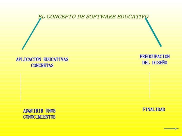 EL CONCEPTO DE SOFTWARE EDUCATIVO APLICACIÓN EDUCATIVAS CONCRETAS PREOCUPACION DEL DISEÑO ADQUIRIR UNOS CONOCIMIENTOS FINA...