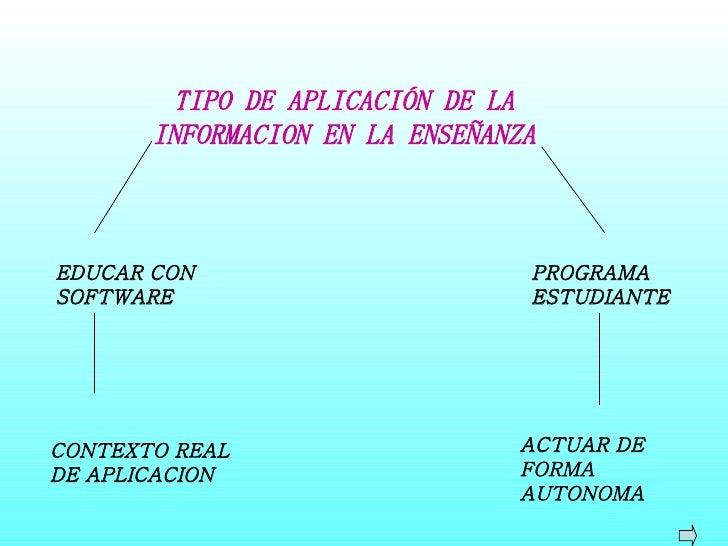 TIPO DE APLICACIÓN DE LA INFORMACION EN LA ENSEÑANZA EDUCAR CON SOFTWARE PROGRAMA ESTUDIANTE CONTEXTO REAL DE APLICACION A...