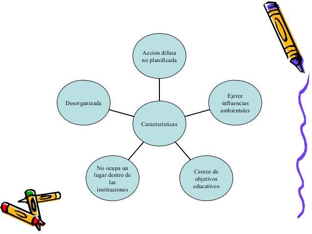 DesorganizadaNo ocupa unlugar dentro delasinstitucionesCarece deobjetivoseducativosEjerceinfluenciasambientalesAcción difu...