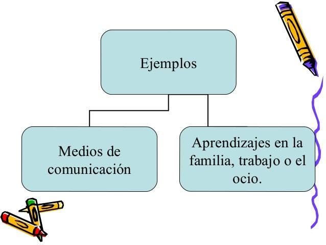 EjemplosMedios decomunicaciónAprendizajes en lafamilia, trabajo o elocio.