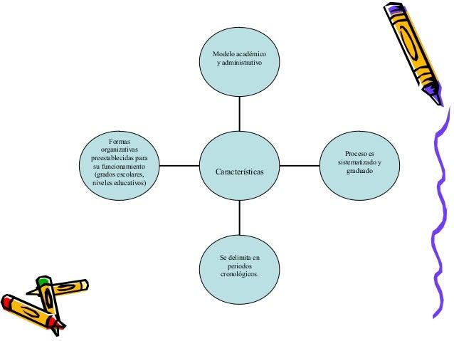 Formasorganizativaspreestablecidas parasu funcionamiento(grados escolares,niveles educativos)Se delimita enperiodoscronoló...