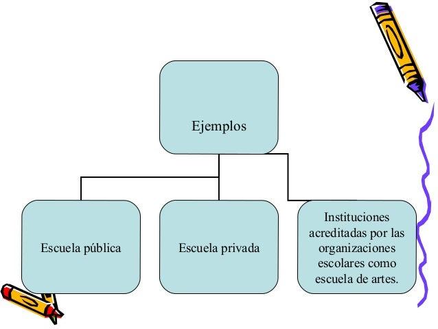 EjemplosEscuela pública Escuela privadaInstitucionesacreditadas por lasorganizacionesescolares comoescuela de artes.