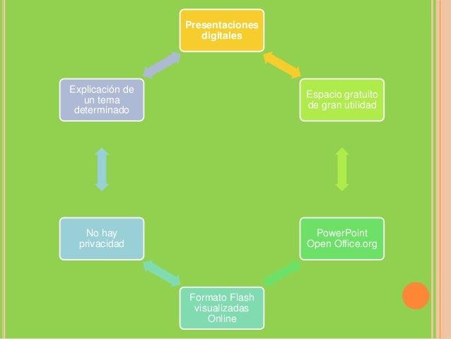 Guardar las PresentacionesArchivos como video yfotografíaDocumentos, Hojasde calculoDiapositivaPowerPointOpen Office.orgFo...