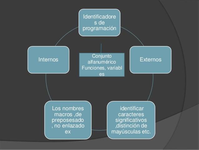 Identificadores deprogramaciónExternosidentificarcaracteressignificativos,distinción demayúsculas etc.Los nombresmacros ,d...