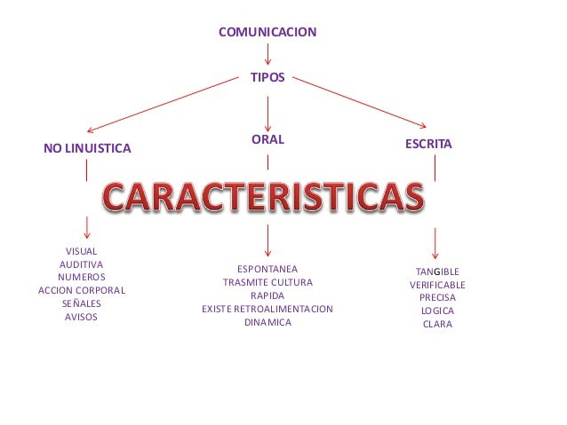 Comunicacion Tipos Y Caracteristicas